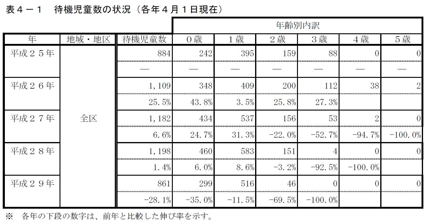 世田谷区 待機児童数(2017年4月)